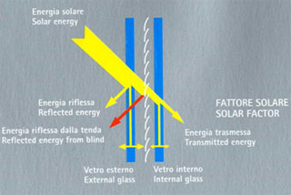 Integrated Blinds Diagram